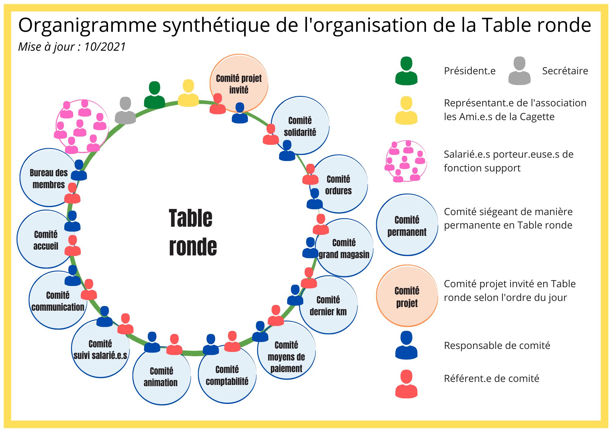 image Organigramme_synthtique_de_la_Table_ronde.png (0.4MB)